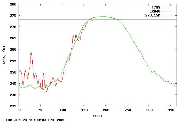 Arctic temperature is still not above 0°C – the latest date in fifty years of record keeping