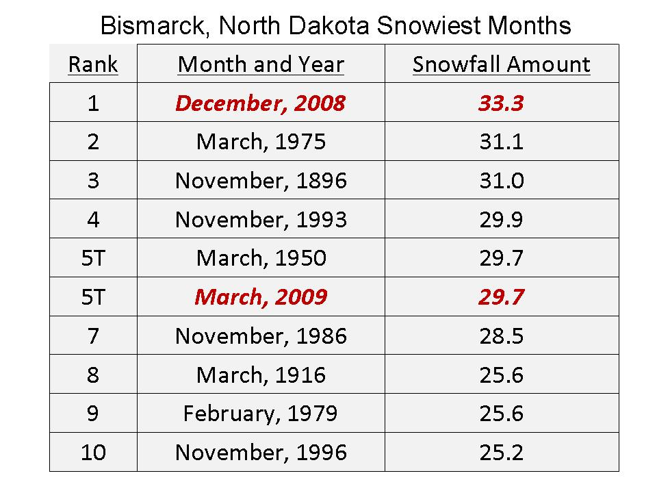 All time Snow Records Tumbling Again for the Second Straight Year BismarckMonthlysnows
