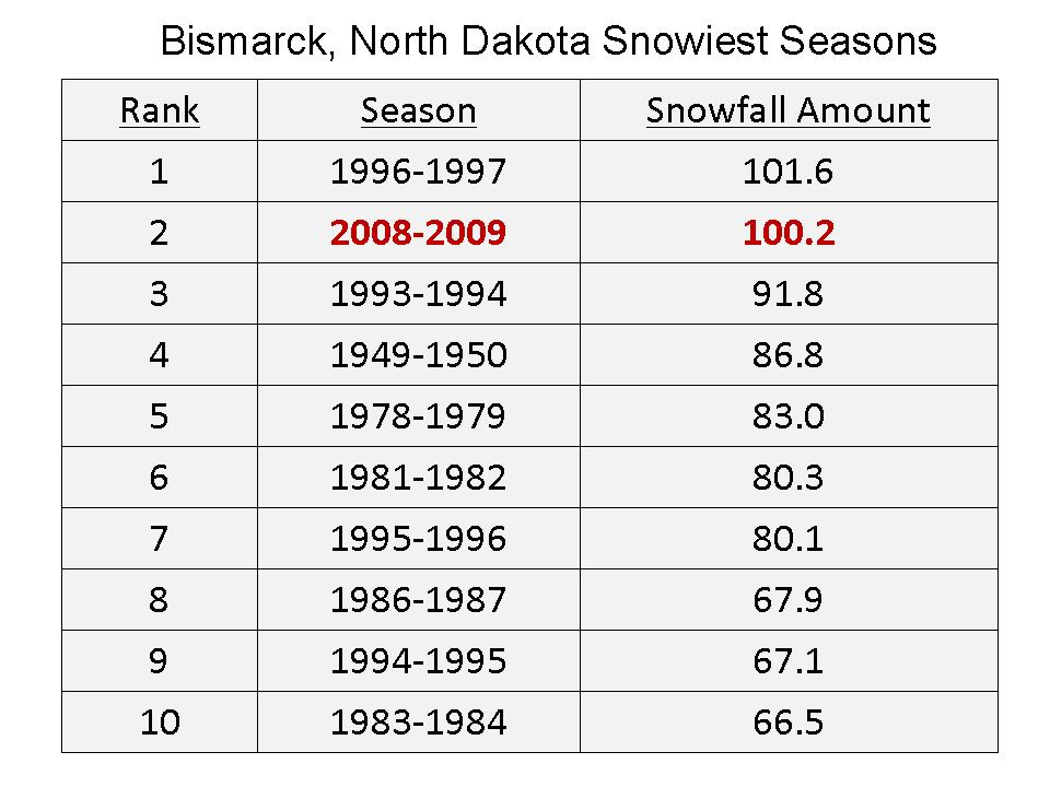 All time Snow Records Tumbling Again for the Second Straight Year BismarckSnowSeasons