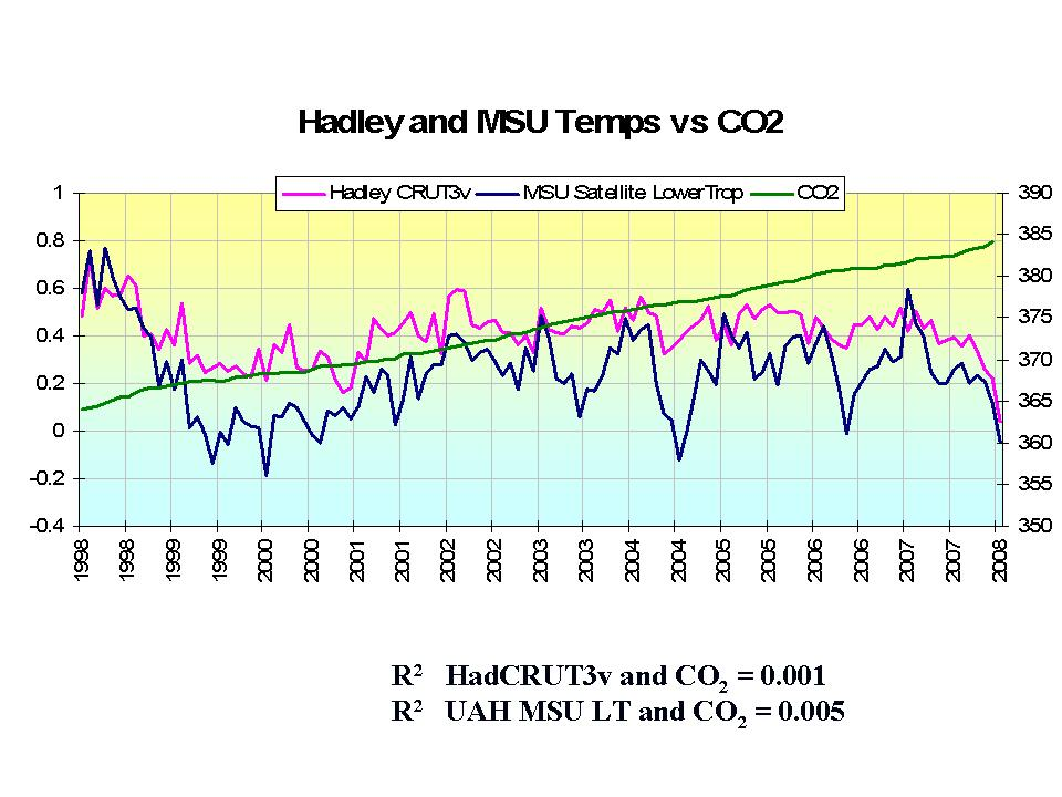 http://icecap.us/images/uploads/CRU_AND_MSU_vs_CO2.jpg