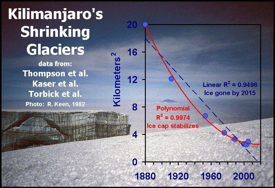 1912 - 2000 Gletscherentwicklung nach icecap.us.