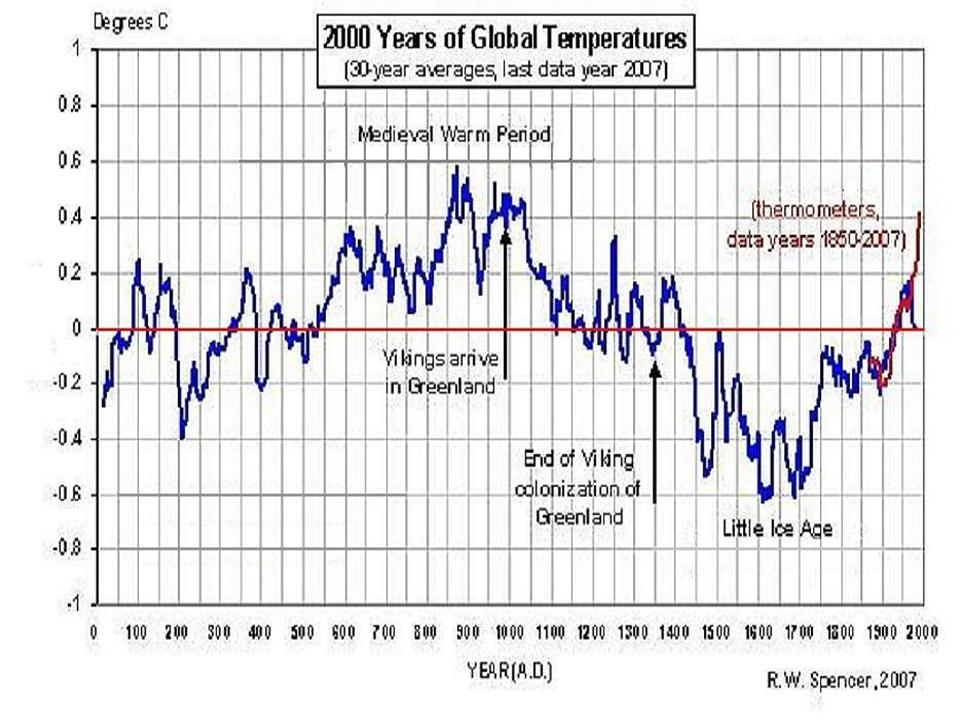 Is there global ...Coldest Temp Ever Recorded In The World
