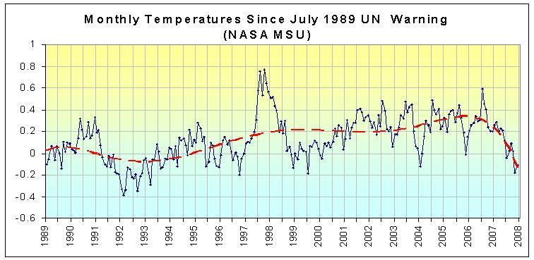 Monthly Temperatures since July 1989