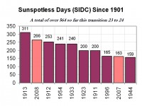 2008 Ends Spotless and with 266 Spotless Days, the #2 Least Active Year Since 1900, Portends Cooling SSLESSDAYS2008 thumb