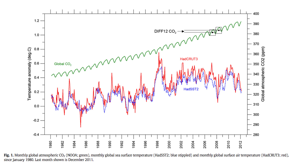 what is the relationship of co2 and global atmospheric temperatures