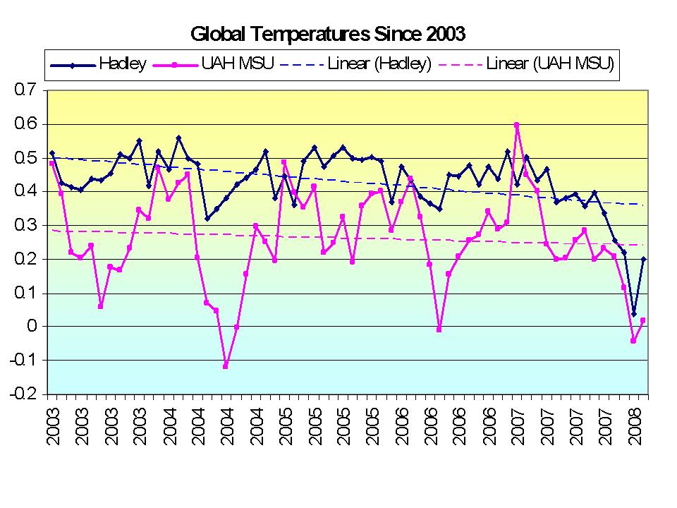 2003 - 2008 Global temp - satellite vs surface station